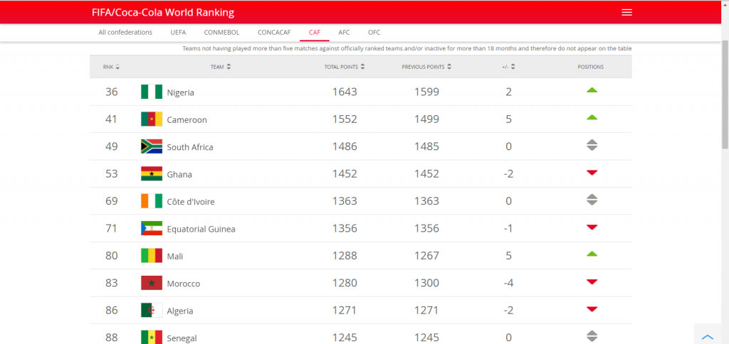 Fifa women's rankings for Africa