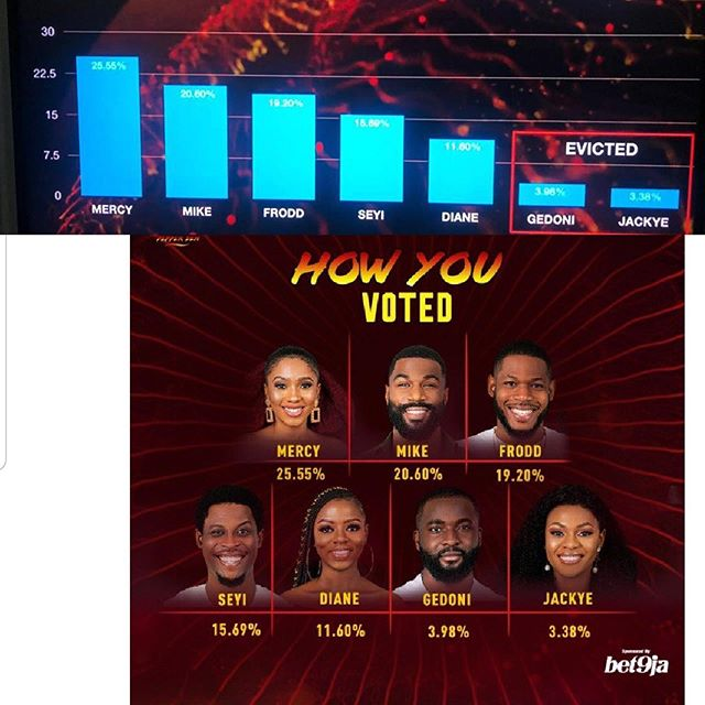 BBN Pepper Dem Eviction: voting poll