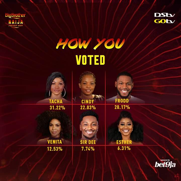 BBNaija PepperDem Eviction: last week voting poll