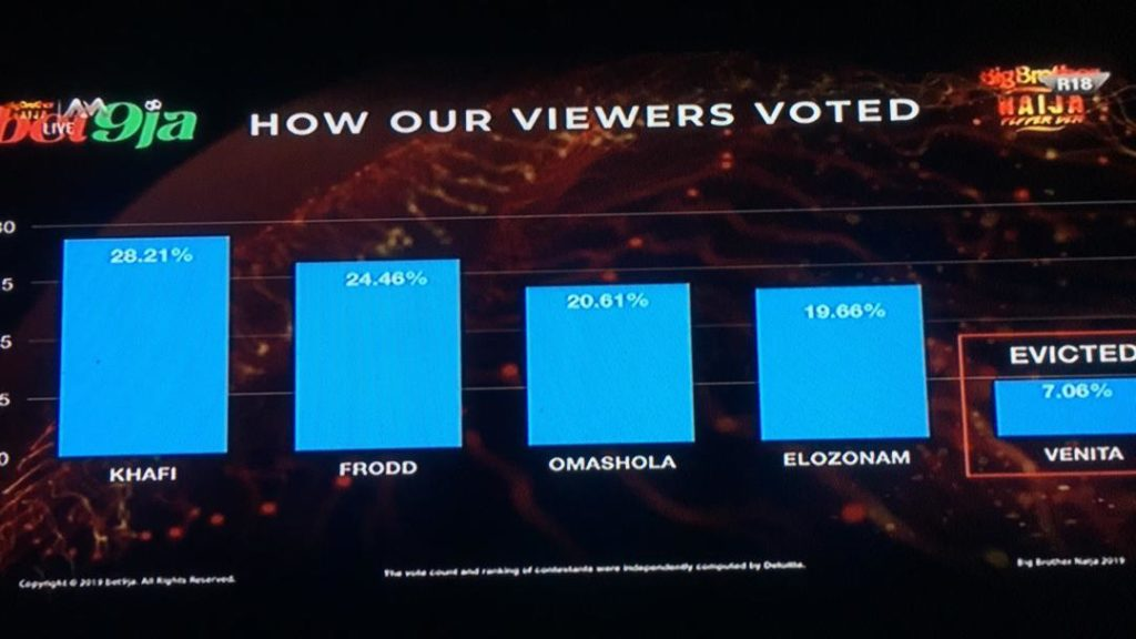Venita evicted from the BBnaija house: the poll