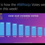 BBNaija Lockdown Voting Results WeeK 3